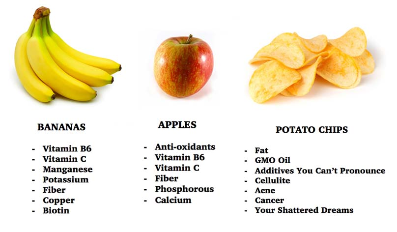 banana, apple, potato chip comparison chart